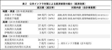 表2 公共インフラ対策による経済被害の縮小(経済効果)