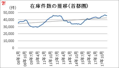 在庫件数の推移(首都圏)