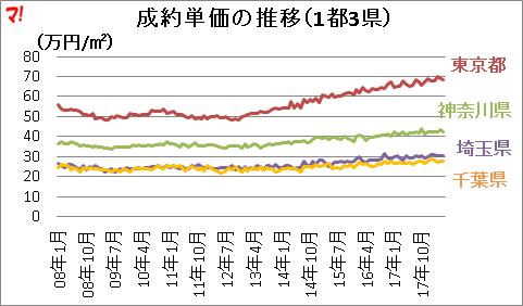 成約単価の推移(1都3県)