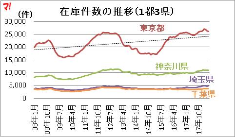 在庫件数の推移(1都3県)