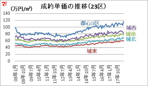 成約単価の推移(23区)