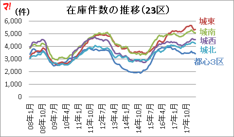 在庫件数の推移(23区)