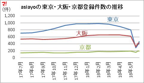asiayoの東京・大阪・京都登録件数の推移