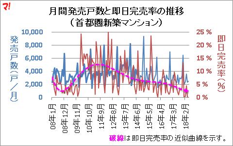 月間発売戸数と即日完売率の推移 (首都圏新築マンション)