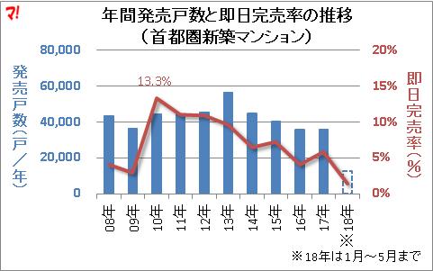 年間発売戸数と即日完売率の推移 (首都圏新築マンション)