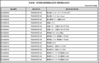 渋谷区内の住宅宿泊事業の届出住宅の一覧