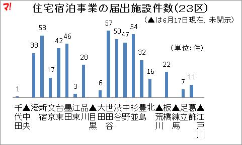 住宅宿泊事業の届出施設件数(23区)