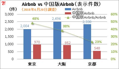 Airbnb vs 中国版Airbnb(表示件数)