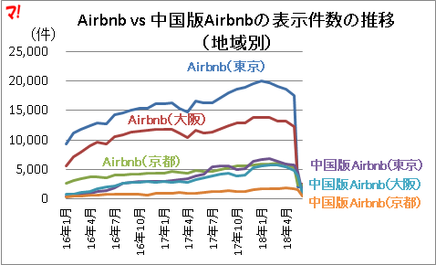 Airbnb vs 中国版Airbnbの表示件数の推移 (地域別)