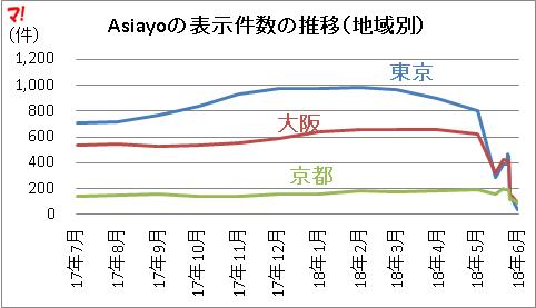 Asiayoの表示件数の推移(地域別)