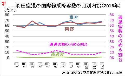 羽田空港の国際線乗降客数の月別内訳(2016年)