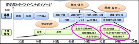資産額とライフイベントのイメージ