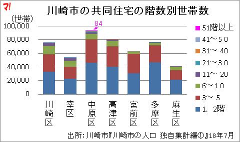川崎市の共同住宅の階数別世帯数