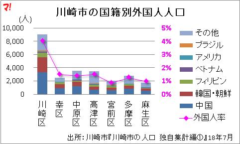 川崎市の国籍別外国人人口
