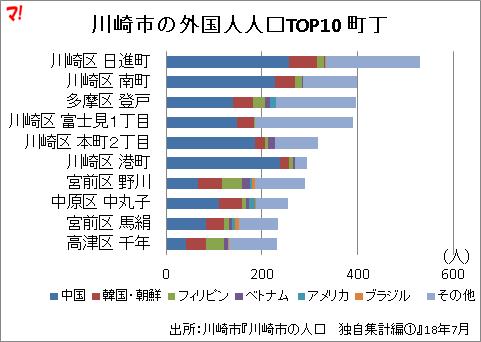 川崎市の外国人人口TOP10 町丁