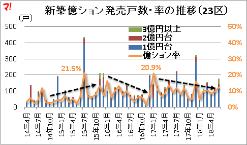 新築億ション発売戸数・率の推移(23区)
