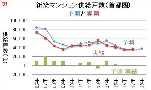 新築マンション供給戸数(首都圏) 予測と実績
