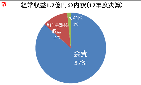経常収益1.7億円の内訳(17年度決算)