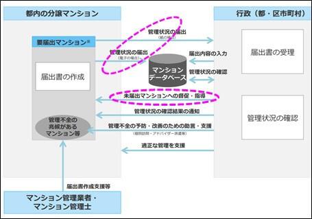 制度運用のイメージ