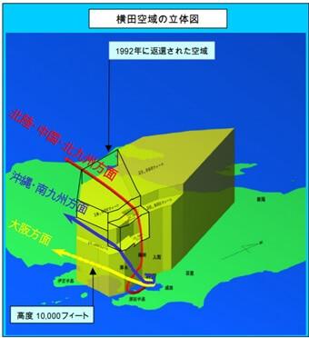横田空域の立体図