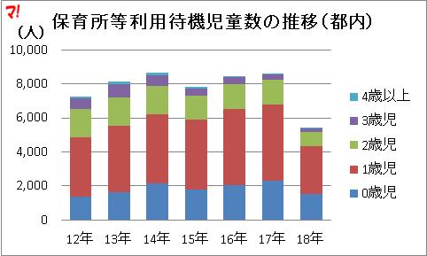 保育所等利用待機児童数の推移(都内)