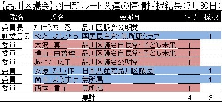 【品川区議会】羽田新ルート関連の陳情採択結果(7月30日)