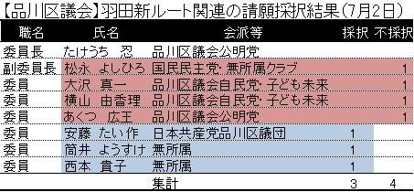 【品川区議会】羽田新ルート関連の請願採択結果(7月2日)