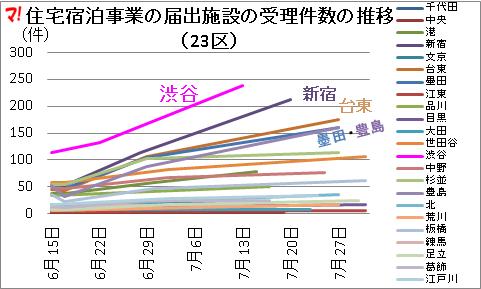 住宅宿泊事業の届出施設の受理件数の推移(23区)