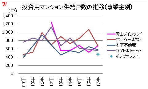 投資用マンション供給戸数の推移(事業主別)