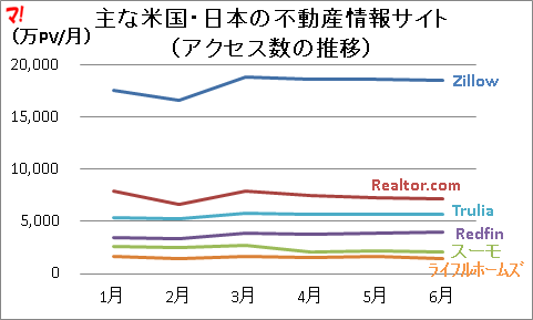 主な米国・日本の不動産情報サイト (アクセス数の推移)