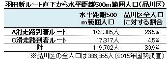 羽田新ルート直下から水平距離500m範囲人口(品川区)