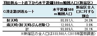 羽田新ルート直下から水平距離500m範囲人口(新宿区)