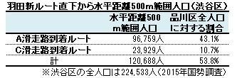 羽田新ルート直下から水平距離500m範囲人口(渋谷区)