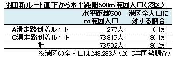 羽田新ルート直下から水平距離500m範囲人口(港区)