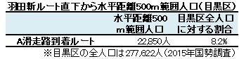 羽田新ルート直下から水平距離500m範囲人口(目黒区)