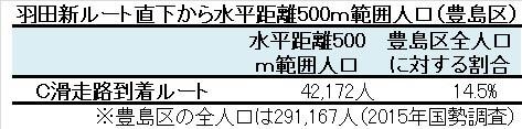 羽田新ルート直下から水平距離500m範囲人口(豊島区)