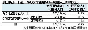 羽田新ルート直下から水平距離500m範囲人口(中野区)