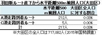 羽田新ルート直下から水平距離500m範囲人口(大田区)
