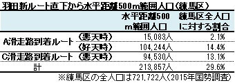 羽田新ルート直下から水平距離500m範囲人口(練馬区)