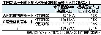 羽田新ルート直下から水平距離500m範囲人口(板橋区)