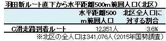 羽田新ルート直下から水平距離500m範囲人口(北区)