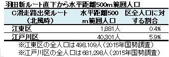 羽田新ルート直下から水平距離500m範囲人口