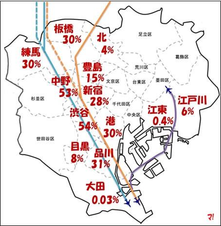 都内で騒音被害などの影響を受ける住民の割合(図)