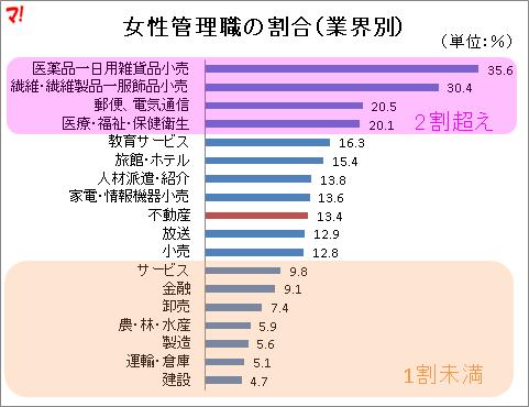 女性管理職の割合(業界別)