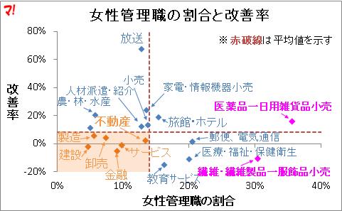 女性管理職の割合と改善率