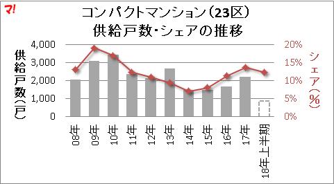コンパクトマンション(23区) 供給戸数・シェアの推移