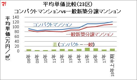 平均単価比較(23区) コンパクトマンションvs一般新築分譲マンション