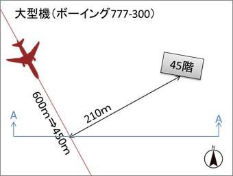 羽田新ルートとマンションの位置関係