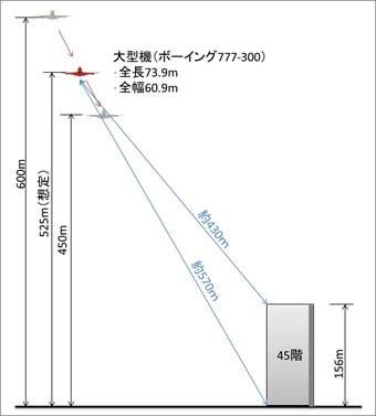飛行高度とマンションの高さ関係を可視化