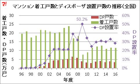 マンション着工戸数とディスポーザ設置戸数の推移(全国)